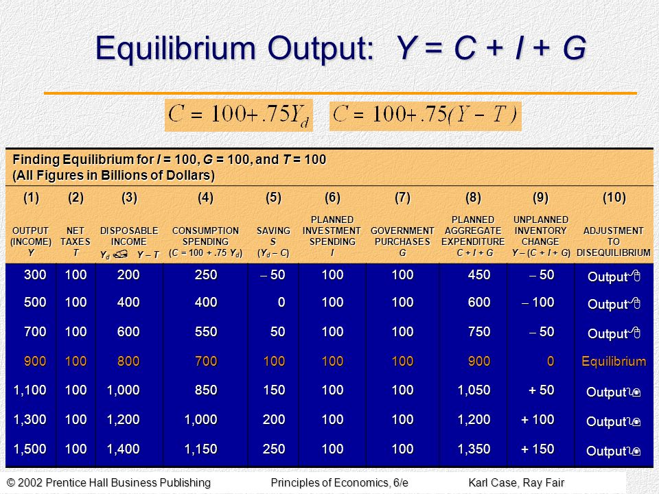 © 2002 Prentice Hall Business PublishingPrinciples of Economics, 6/eKarl Case, Ray Fair Equilibrium Output: Y = C + I + G Finding Equilibrium for I = 100, G = 100, and T = 100 (All Figures in Billions of Dollars) (1)(2)(3)(4)(5)(6)(7)(8)(9)(10) OUTPUT (INCOME) Y NET TAXES T DISPOSABLE INCOME Y d / Y T CONSUMPTION SPENDING (C = 100 +.75 Y d ) SAVING S (Y d – C) PLANNED INVESTMENT SPENDING I GOVERNMENT PURCHASES G PLANNED AGGREGATE EXPENDITURE C + I + G UNPLANNED INVENTORY CHANGE Y (C + I + G) ADJUSTMENT TO DISEQUILIBRIUM 300100200250 50 50100100450 Output 8 5001004004000100100600 100 100 Output 8 70010060055050100100750 50 50 Output 8 9001008007001001001009000Equilibrium 1,1001001,0008501501001001,050 + 50 Output 9 1,3001001,2001,0002001001001,200 + 100 Output 9 1,5001001,4001,1502501001001,350 + 150 Output 9