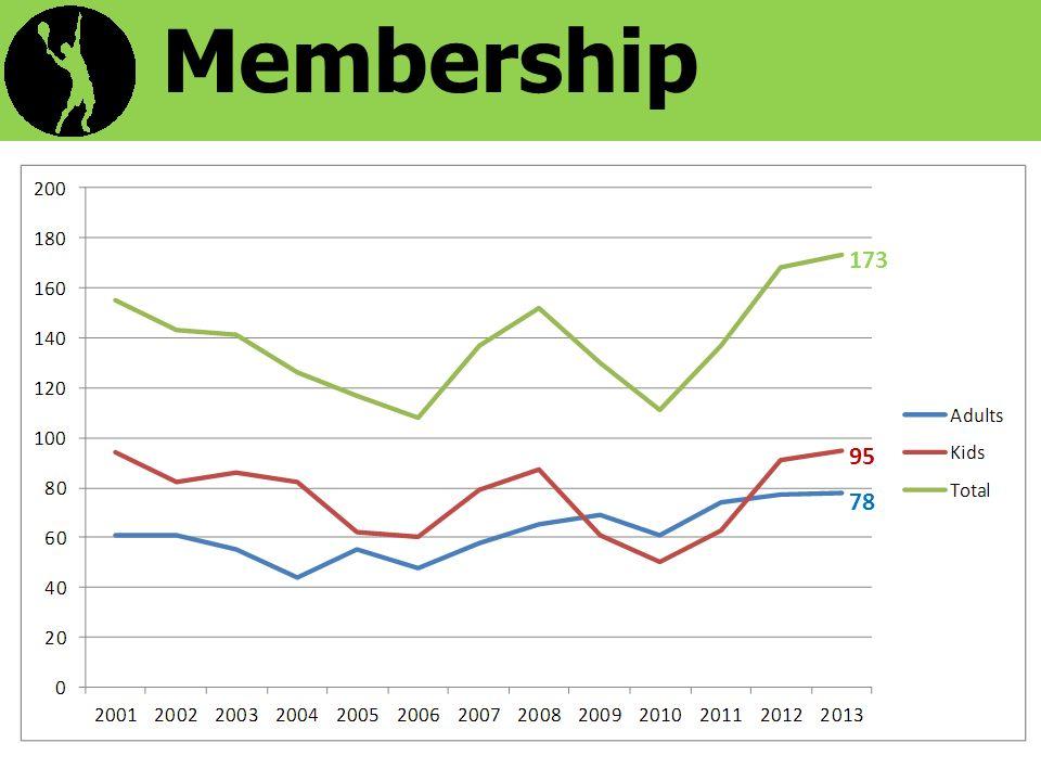 Membership 78 95 173