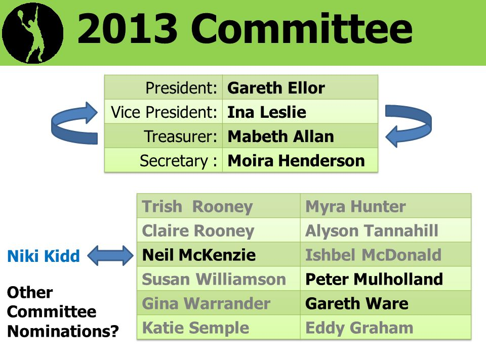 2013 Committee Niki Kidd Other Committee Nominations?
