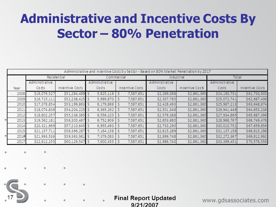 Final Report Updated 9/21/2007 17 Administrative and Incentive Costs By Sector – 80% Penetration
