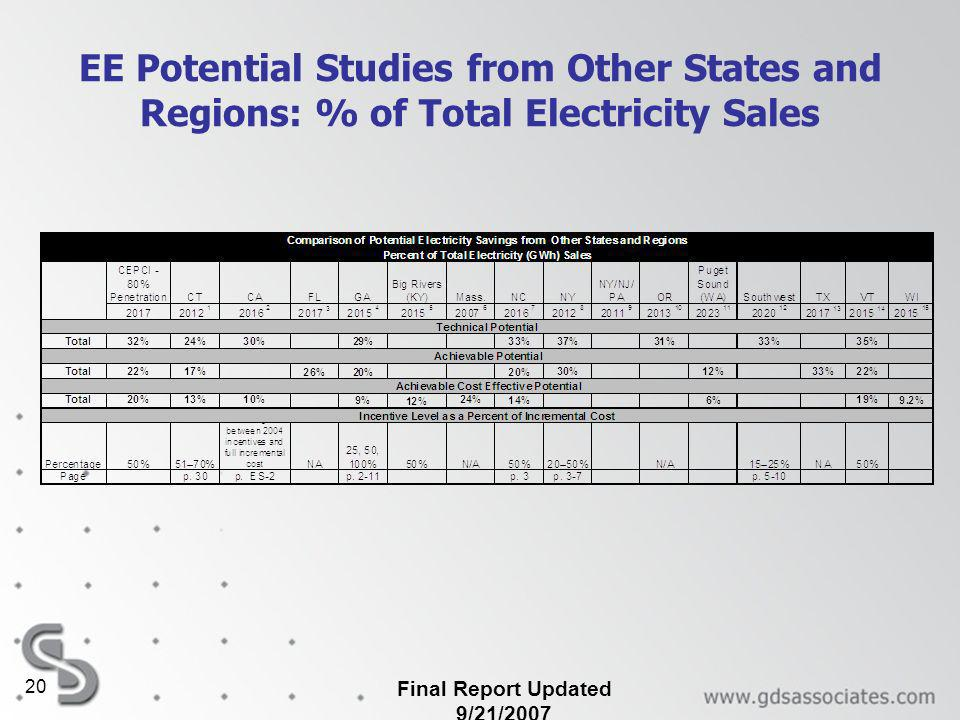 Final Report Updated 9/21/2007 20 EE Potential Studies from Other States and Regions: % of Total Electricity Sales
