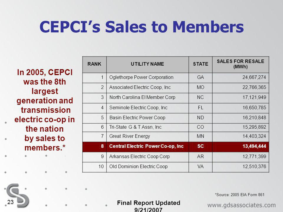 Final Report Updated 9/21/2007 23 CEPCIs Sales to Members In 2005, CEPCI was the 8th largest generation and transmission electric co-op in the nation by sales to members.* RANKUTILITY NAMESTATE SALES FOR RESALE (MWh) 1Oglethorpe Power CorporationGA24,667,274 2Associated Electric Coop, IncMO22,766,365 3North Carolina El Member CorpNC17,121,949 4Seminole Electric Coop, IncFL16,650,785 5Basin Electric Power CoopND16,210,848 6Tri-State G & T Assn, IncCO15,295,892 7Great River EnergyMN14,403,324 8Central Electric Power Co-op, IncSC13,494,444 9Arkansas Electric Coop CorpAR12,771,399 10Old Dominion Electric CoopVA12,510,376 *Source: 2005 EIA Form 861