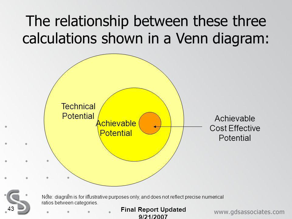 Final Report Updated 9/21/2007 43 Achievable Cost Effective Potential Achievable Potential Technical Potential The relationship between these three calculations shown in a Venn diagram: Note: diagram is for illustrative purposes only, and does not reflect precise numerical ratios between categories.