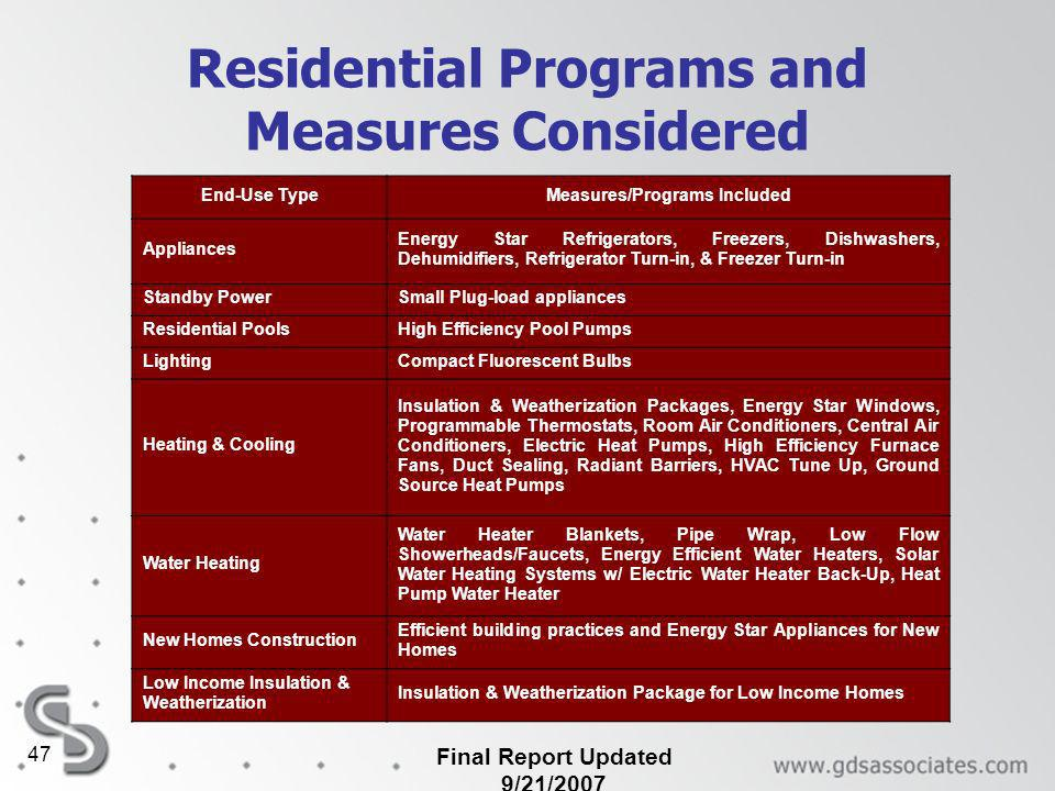 Final Report Updated 9/21/2007 47 Residential Programs and Measures Considered End-Use TypeMeasures/Programs Included Appliances Energy Star Refrigerators, Freezers, Dishwashers, Dehumidifiers, Refrigerator Turn-in, & Freezer Turn-in Standby PowerSmall Plug-load appliances Residential PoolsHigh Efficiency Pool Pumps LightingCompact Fluorescent Bulbs Heating & Cooling Insulation & Weatherization Packages, Energy Star Windows, Programmable Thermostats, Room Air Conditioners, Central Air Conditioners, Electric Heat Pumps, High Efficiency Furnace Fans, Duct Sealing, Radiant Barriers, HVAC Tune Up, Ground Source Heat Pumps Water Heating Water Heater Blankets, Pipe Wrap, Low Flow Showerheads/Faucets, Energy Efficient Water Heaters, Solar Water Heating Systems w/ Electric Water Heater Back-Up, Heat Pump Water Heater New Homes Construction Efficient building practices and Energy Star Appliances for New Homes Low Income Insulation & Weatherization Insulation & Weatherization Package for Low Income Homes
