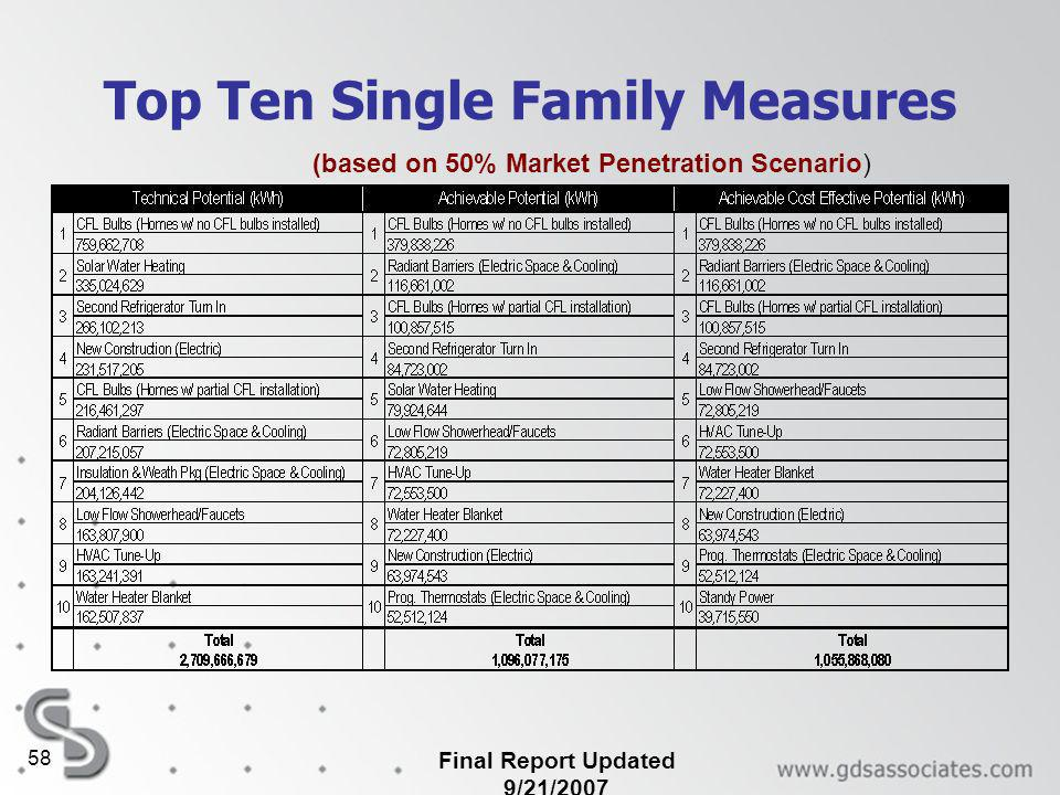 Final Report Updated 9/21/2007 58 Top Ten Single Family Measures (based on 50% Market Penetration Scenario)