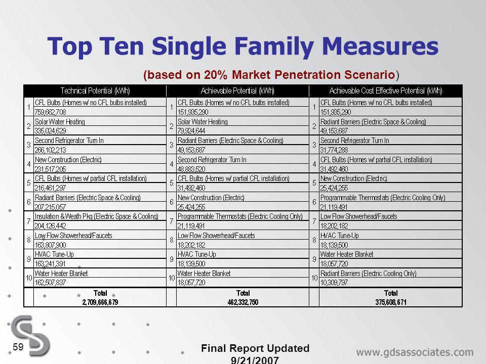 Final Report Updated 9/21/2007 59 Top Ten Single Family Measures (based on 20% Market Penetration Scenario)
