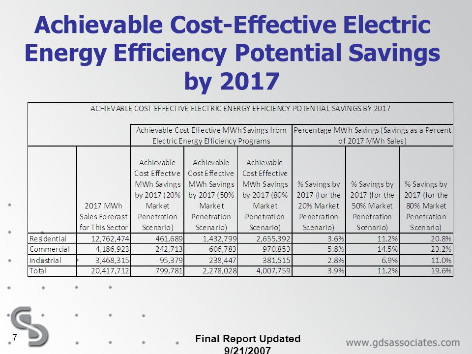Final Report Updated 9/21/2007 7 Achievable Cost-Effective Electric Energy Efficiency Potential Savings by 2017