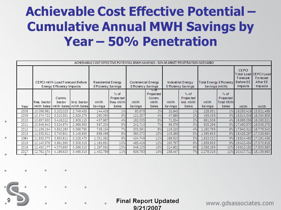 Achievable Cost Effective Potential – Cumulative Annual MWH Savings by Year – 50% Penetration Final Report Updated 9/21/2007 9