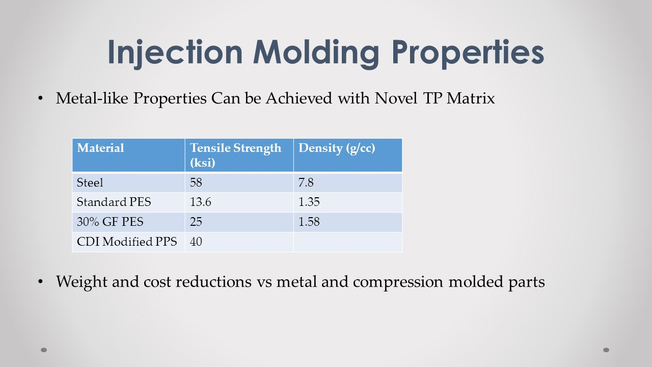 Injection Molding Properties Metal-like Properties Can be Achieved with Novel TP Matrix MaterialTensile Strength (ksi) Density (g/cc) Steel587.8 Stand