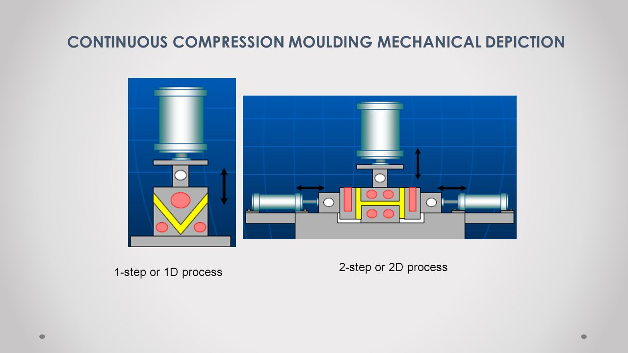 CONTINUOUS COMPRESSION MOULDING MECHANICAL DEPICTION 1-step or 1D process 2-step or 2D process