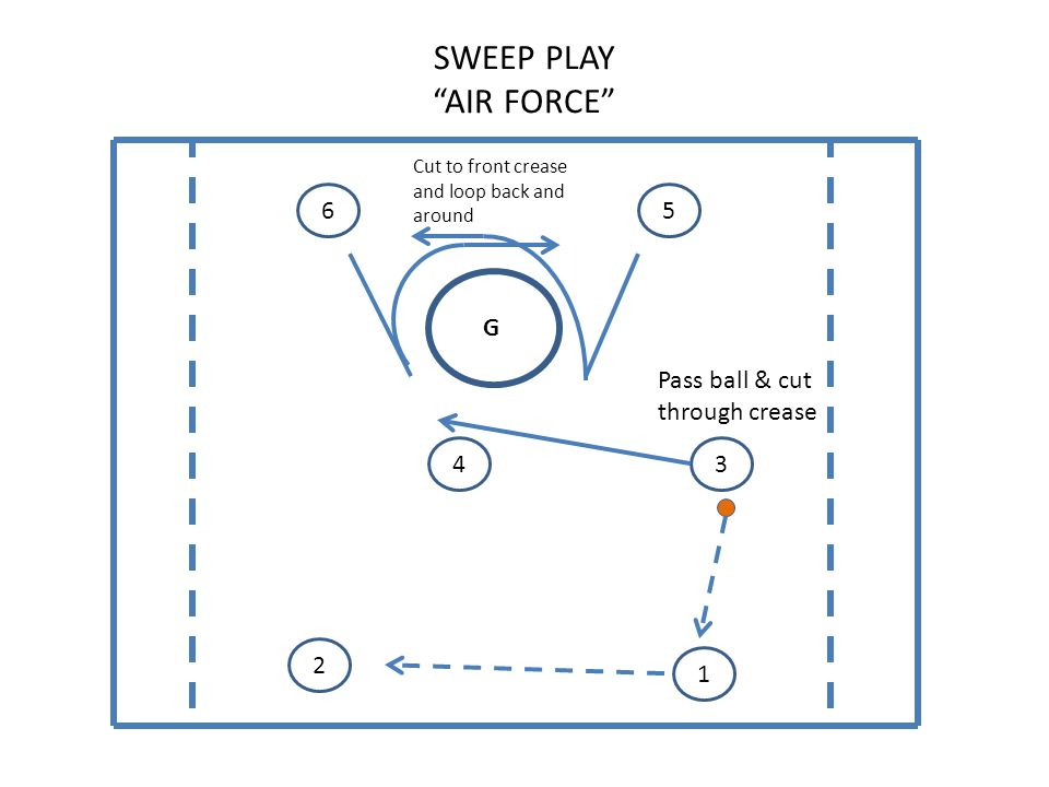 SWEEP PLAY AIR FORCE G 65 43 2 1 Cut to front crease and loop back and around Pass ball & cut through crease