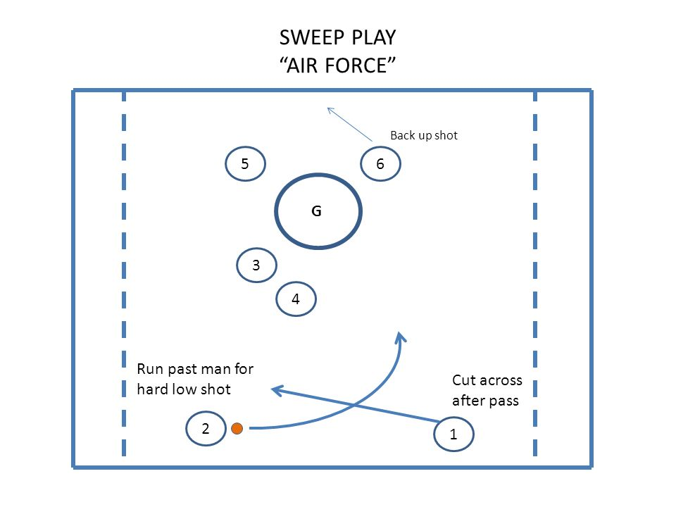 SWEEP PLAY AIR FORCE G 65 4 3 2 1 Back up shot Cut across after pass Run past man for hard low shot