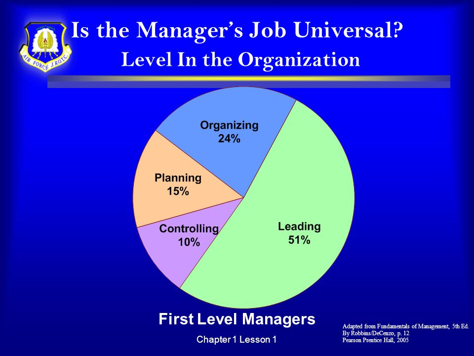 Chapter 1 Lesson 1 Is the Managers Job Universal? Level In the Organization First Level Managers Adapted from Fundamentals of Management, 5th Ed. By R