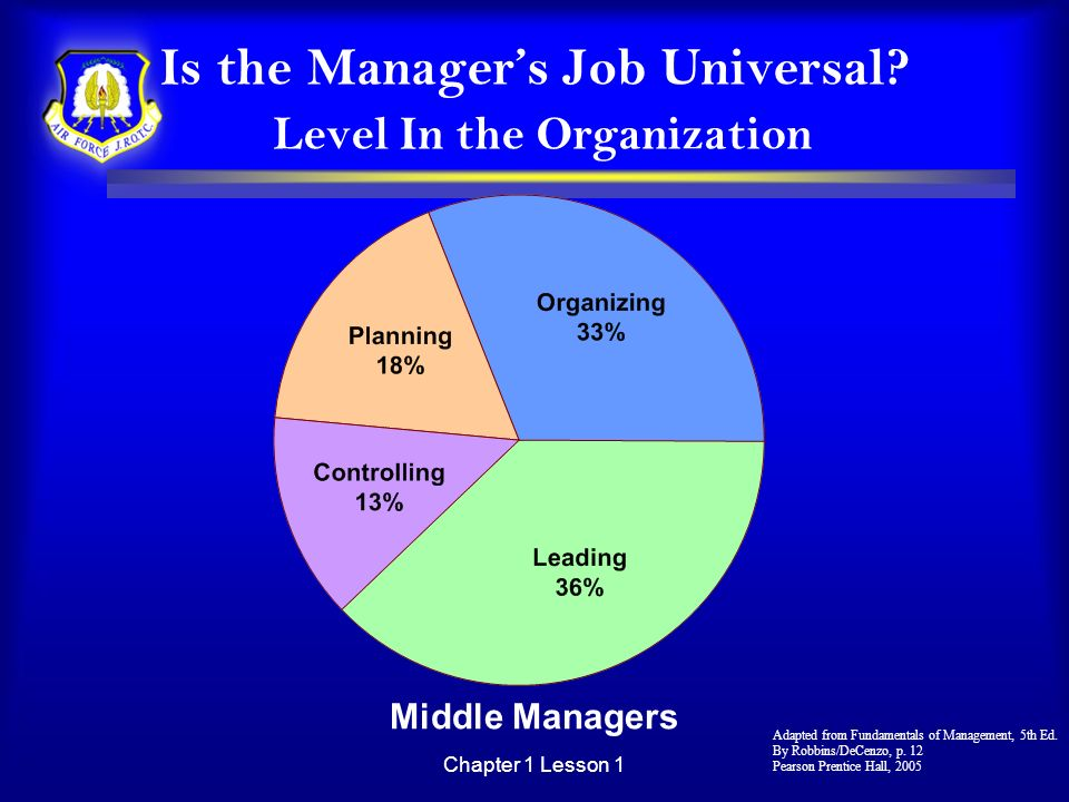 Chapter 1 Lesson 1 Is the Managers Job Universal? Level In the Organization Middle Managers Adapted from Fundamentals of Management, 5th Ed. By Robbin