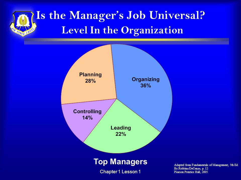 Chapter 1 Lesson 1 Is the Managers Job Universal? Level In the Organization Top Managers Adapted from Fundamentals of Management, 5th Ed. By Robbins/D