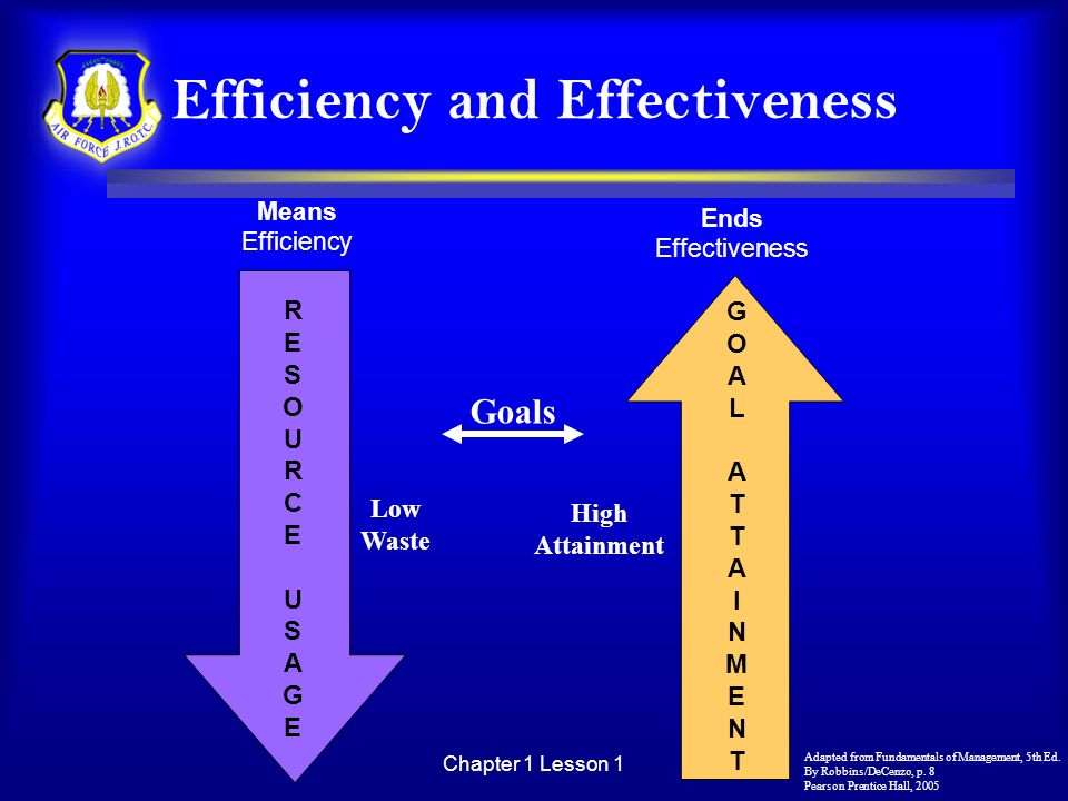 Chapter 1 Lesson 1 Efficiency and Effectiveness Means Efficiency RESOURCEUSAGERESOURCEUSAGE GOALATTAINMENTGOALATTAINMENT Goals Low Waste High Attainme