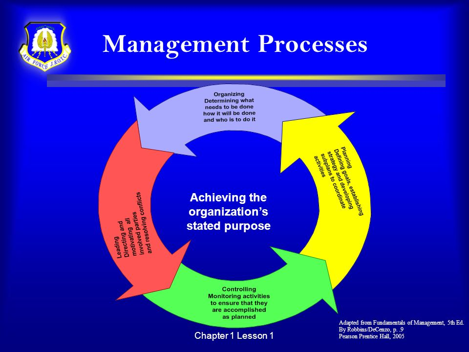 Chapter 1 Lesson 1 Management Processes Achieving the organizations stated purpose Adapted from Fundamentals of Management, 5th Ed. By Robbins/DeCenzo