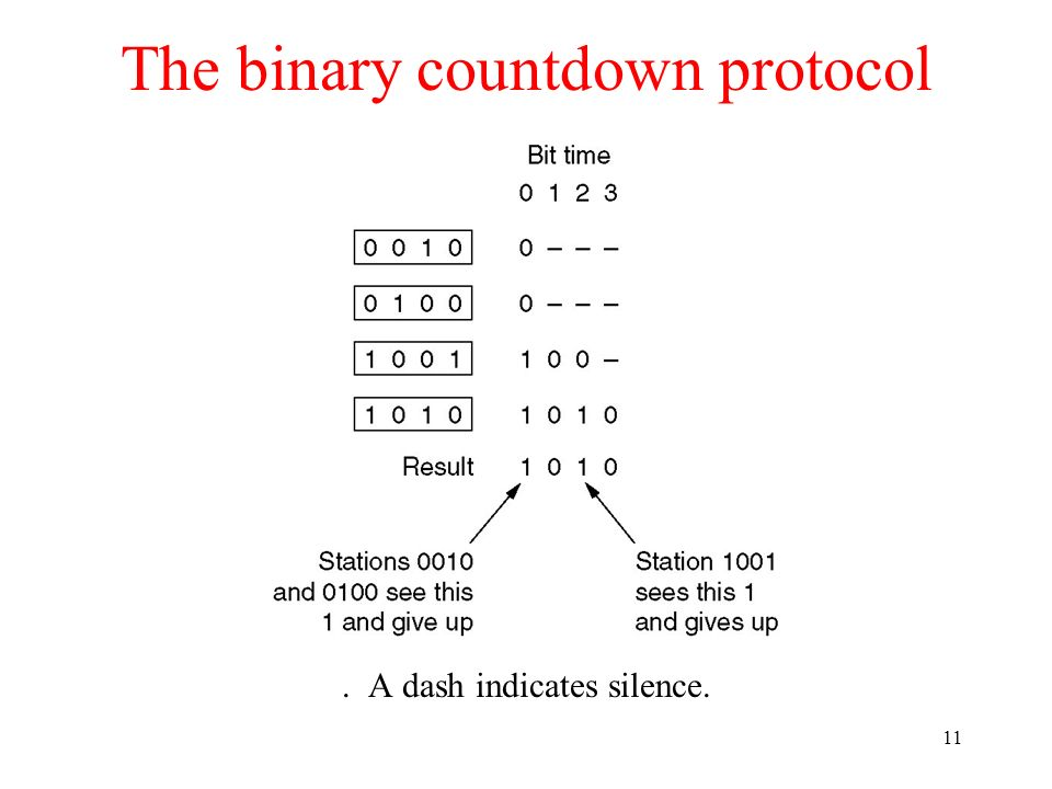 11 The binary countdown protocol. A dash indicates silence.