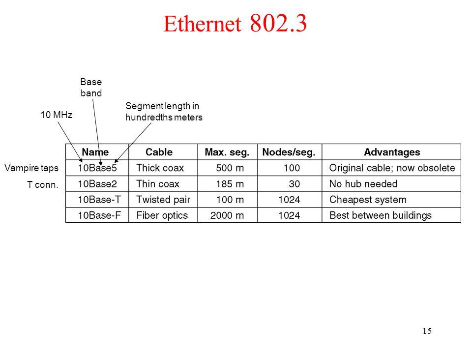 15 Ethernet 802.3 10 MHz Segment length in hundredths meters Base band Vampire taps T conn.