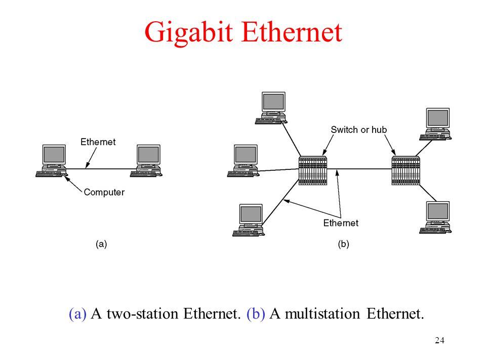 24 Gigabit Ethernet (a) A two-station Ethernet. (b) A multistation Ethernet.