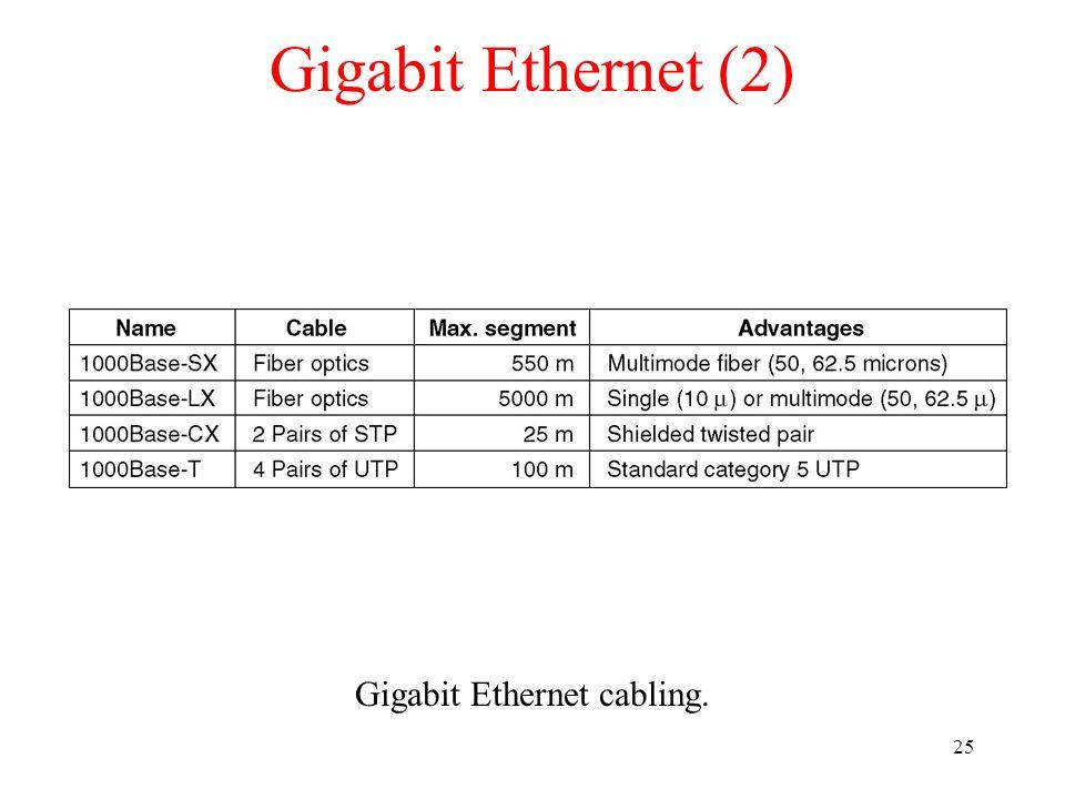 25 Gigabit Ethernet (2) Gigabit Ethernet cabling.