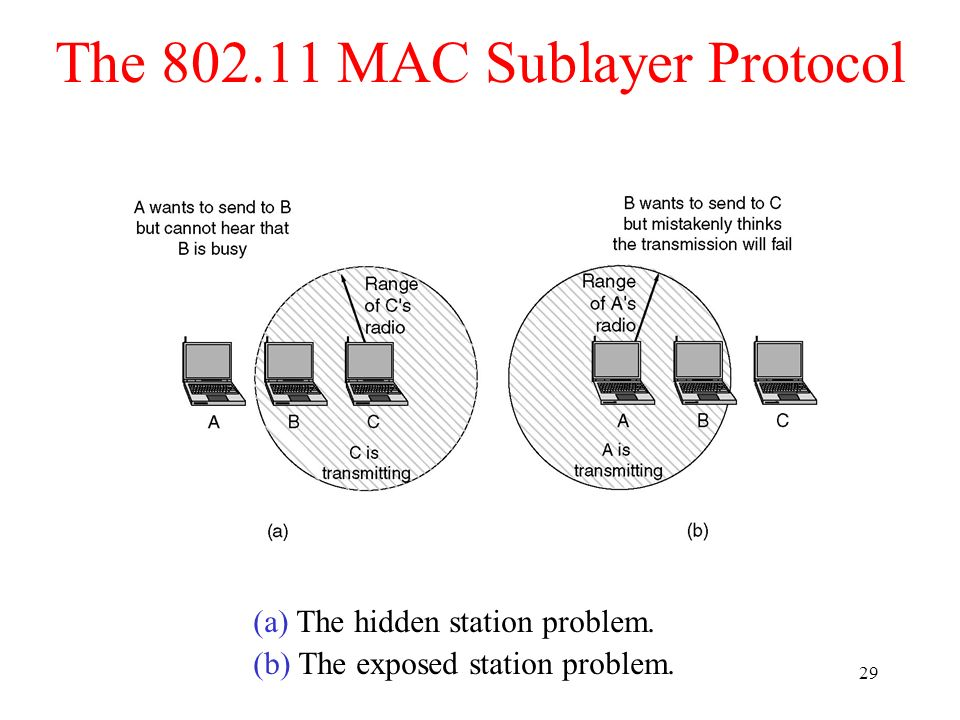 29 The 802.11 MAC Sublayer Protocol (a) The hidden station problem. (b) The exposed station problem.