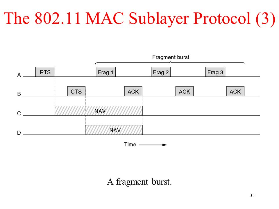 31 The 802.11 MAC Sublayer Protocol (3) A fragment burst.