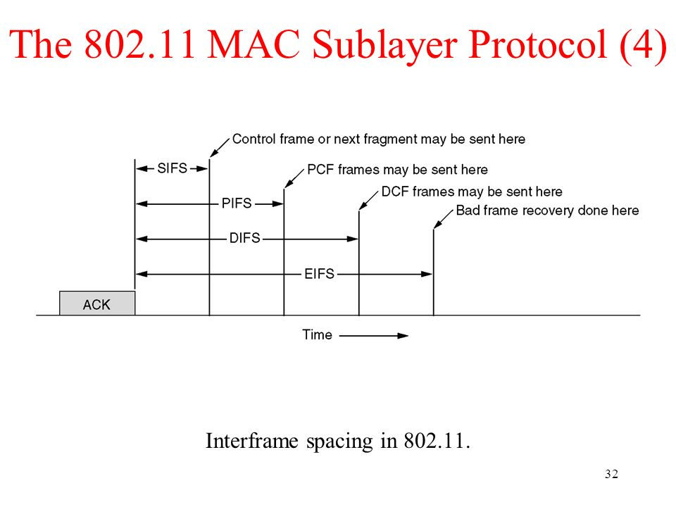 32 The 802.11 MAC Sublayer Protocol (4) Interframe spacing in 802.11.