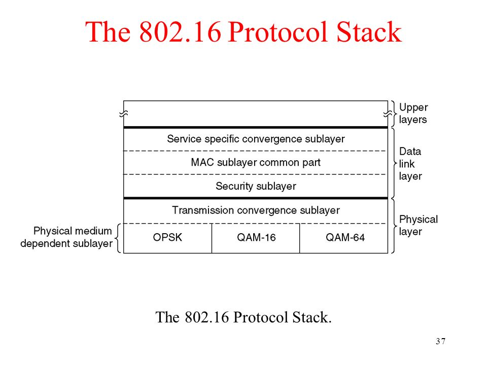 37 The 802.16 Protocol Stack The 802.16 Protocol Stack.