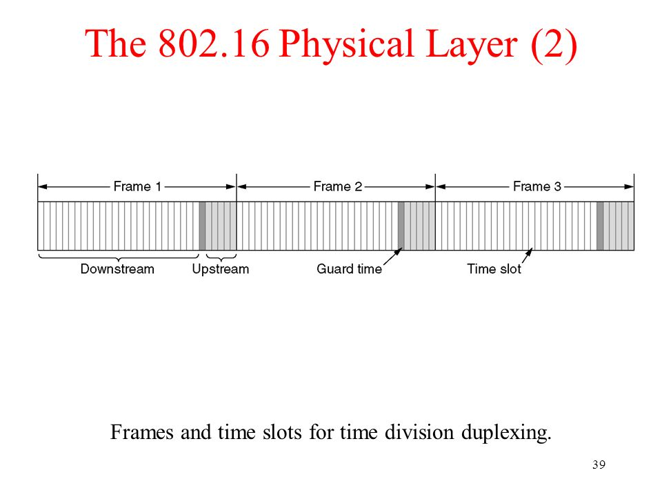 39 The 802.16 Physical Layer (2) Frames and time slots for time division duplexing.