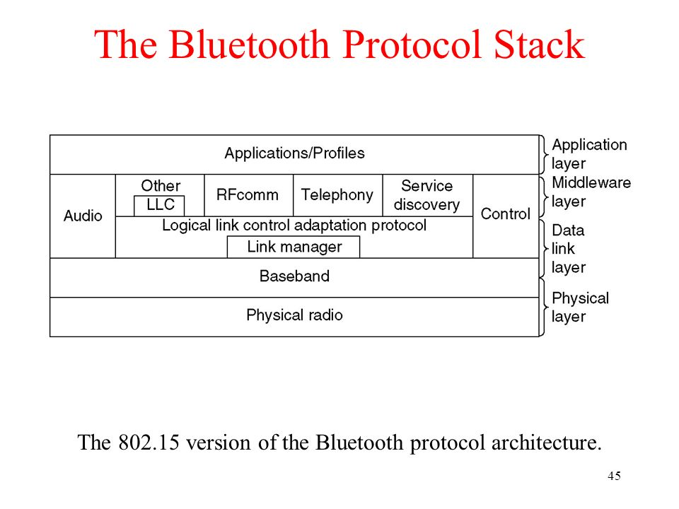 45 The Bluetooth Protocol Stack The 802.15 version of the Bluetooth protocol architecture.