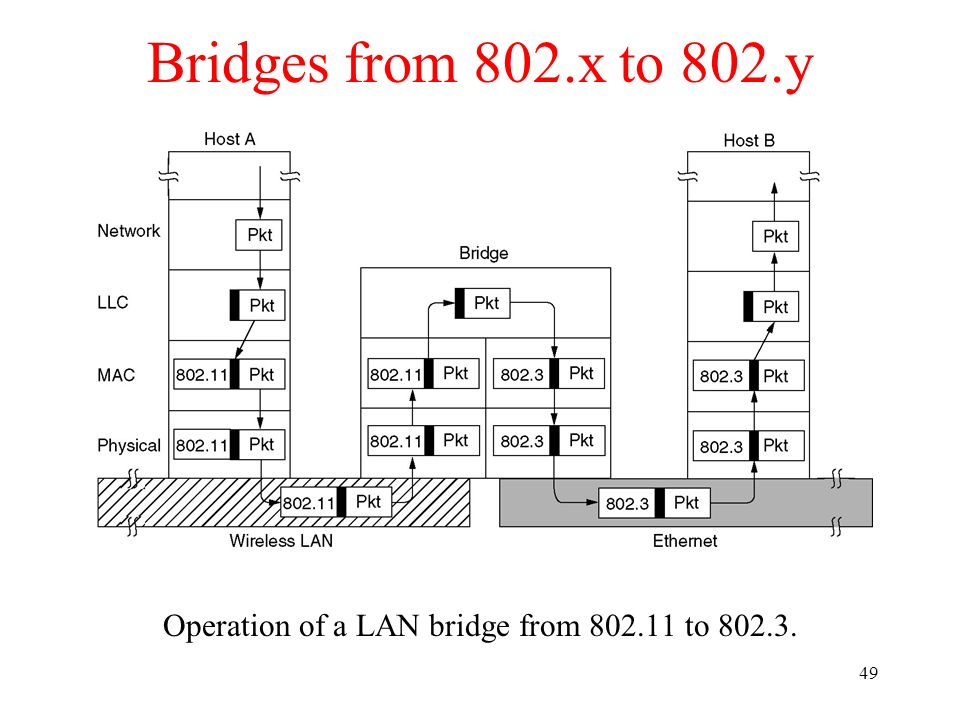 49 Bridges from 802.x to 802.y Operation of a LAN bridge from 802.11 to 802.3.