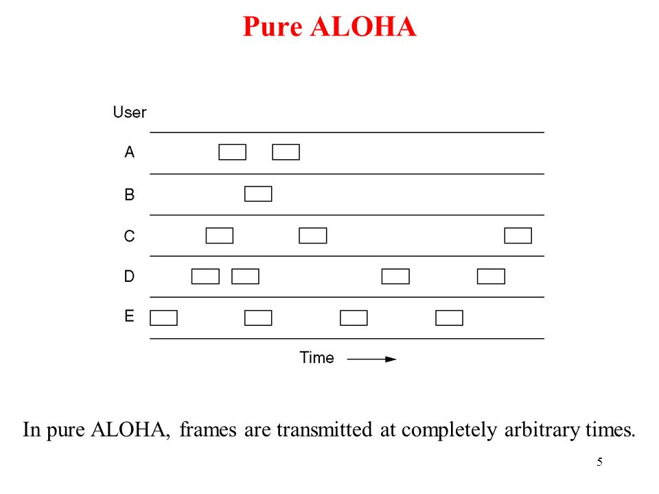 5 Pure ALOHA In pure ALOHA, frames are transmitted at completely arbitrary times.
