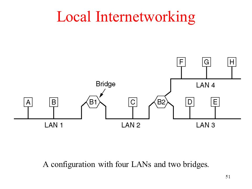 51 Local Internetworking A configuration with four LANs and two bridges.