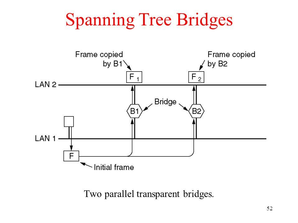 52 Spanning Tree Bridges Two parallel transparent bridges.