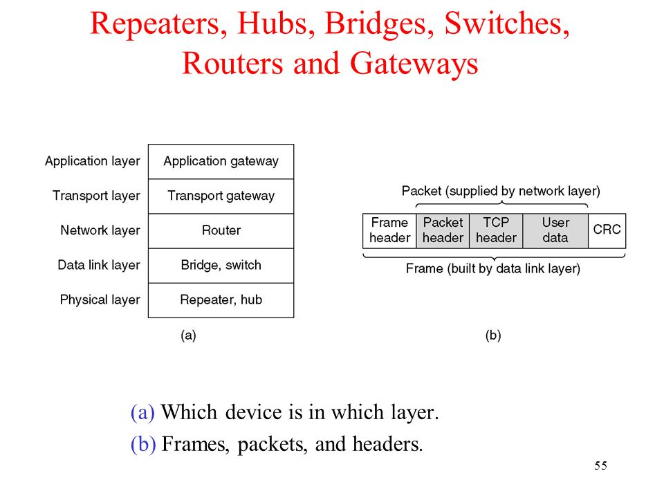 55 Repeaters, Hubs, Bridges, Switches, Routers and Gateways (a) Which device is in which layer. (b) Frames, packets, and headers.