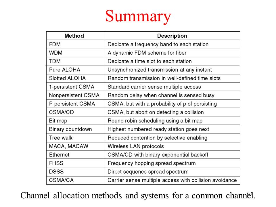 61 Summary Channel allocation methods and systems for a common channel.