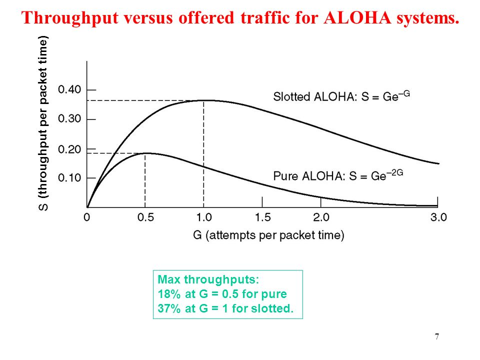 7 Throughput versus offered traffic for ALOHA systems. Max throughputs: 18% at G = 0.5 for pure 37% at G = 1 for slotted. (throughput per packet time)