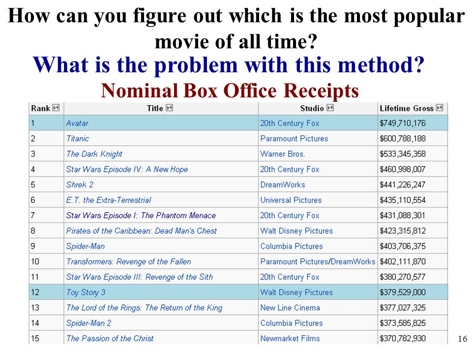 How can you figure out which is the most popular movie of all time? What is the problem with this method? Nominal Box Office Receipts 16