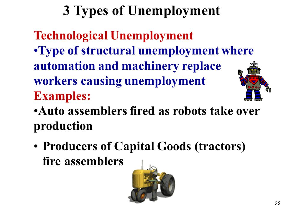 Technological Unemployment Type of structural unemployment where automation and machinery replace workers causing unemployment Examples: Auto assemble