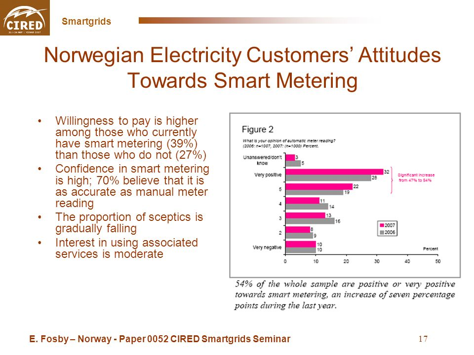 Cross Sintra Seminar May 16 2008 Smartgrids 17 Norwegian Electricity Customers Attitudes Towards Smart Metering Willingness to pay is higher among those who currently have smart metering (39%) than those who do not (27%) Confidence in smart metering is high; 70% believe that it is as accurate as manual meter reading The proportion of sceptics is gradually falling Interest in using associated services is moderate E.
