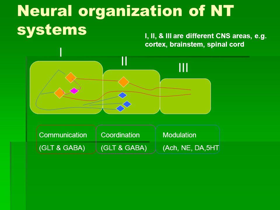 Neural organization of NT systems Communication (GLT & GABA) Coordination (GLT & GABA) Modulation (Ach, NE, DA,5HT I II III I, II, & III are different