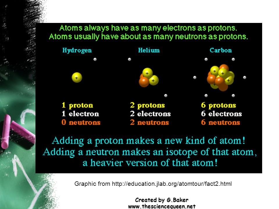 Created by G.Baker www.thesciencequeen.net Graphic from http://education.jlab.org/atomtour/fact2.html