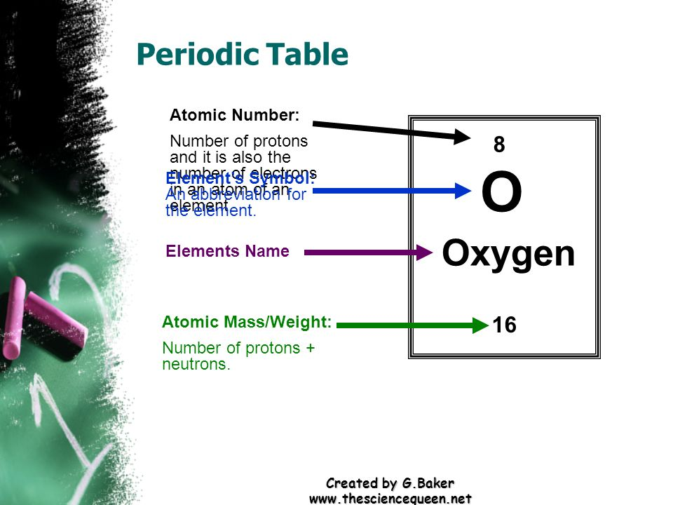 Created by G.Baker www.thesciencequeen.net Periodic Table 8 O Oxygen 16 Atomic Number: Number of protons and it is also the number of electrons in an