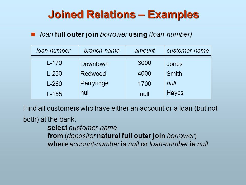 Joined Relations – Examples loan full outer join borrower using (loan-number) branch-nameamount Downtown Redwood Perryridge null 3000 4000 1700 null c
