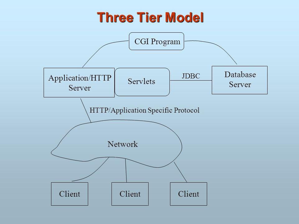 Three Tier Model CGI Program Database Server Application/HTTP Server Servlets JDBC Network Client HTTP/Application Specific Protocol