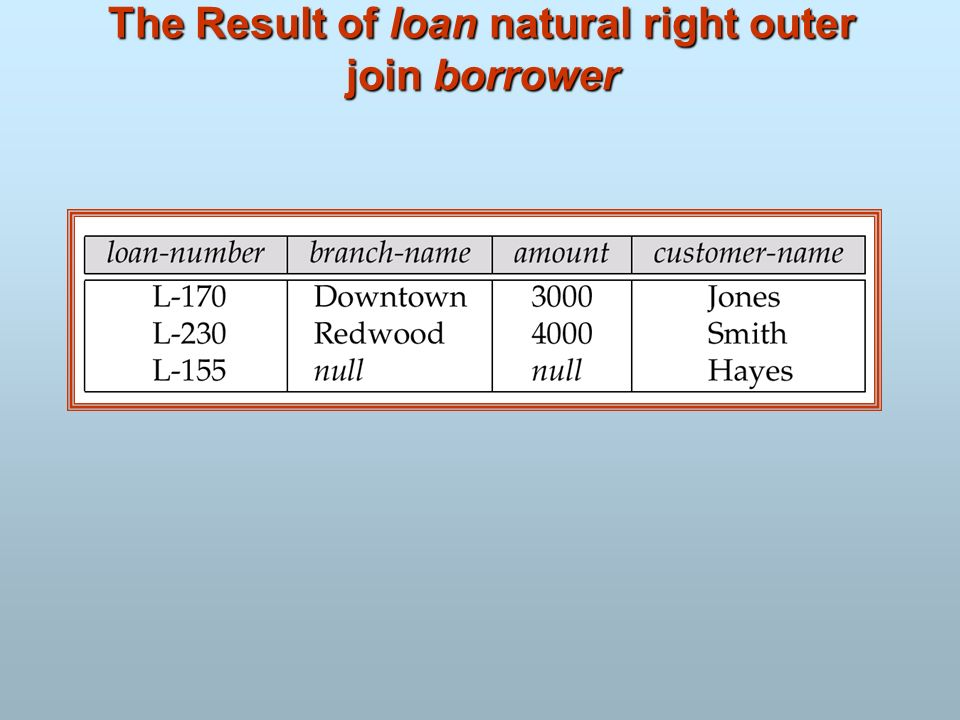 The Result of loan natural right outer join borrower
