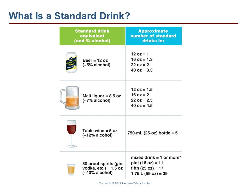 Copyright © 2011 Pearson Education, Inc. What Is a Standard Drink?