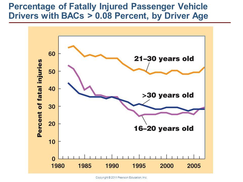Copyright © 2011 Pearson Education, Inc. Percentage of Fatally Injured Passenger Vehicle Drivers with BACs > 0.08 Percent, by Driver Age