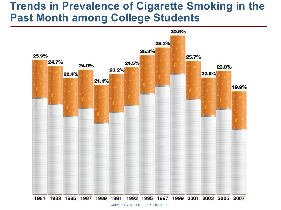 Copyright © 2011 Pearson Education, Inc. Trends in Prevalence of Cigarette Smoking in the Past Month among College Students